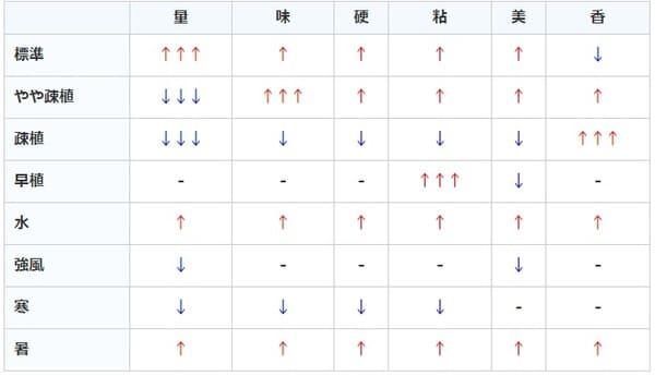 サクナヒメ:田植え時ステータス変化の表画像