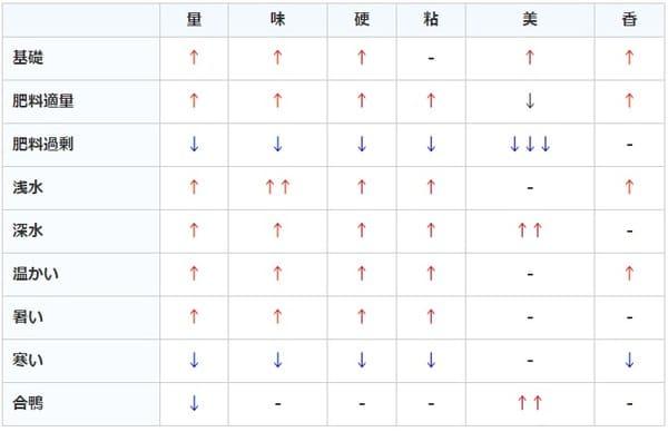 サクナヒメ:分けつ期2時ステータス変化の表画像