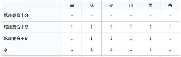 サクナヒメ:稲架掛け時ステータス変化の表画像