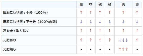 サクナヒメ:田起こし時ステータス変化の表画像